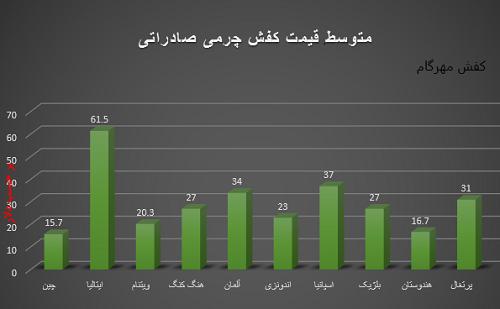 صادرات کفش چرم مردانه تبریز