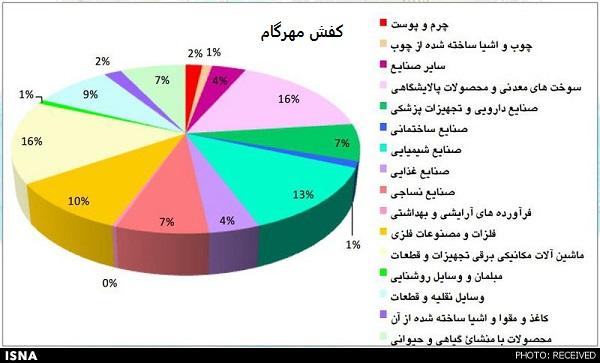 صادرات کفش مردانه تبریز چرمی
